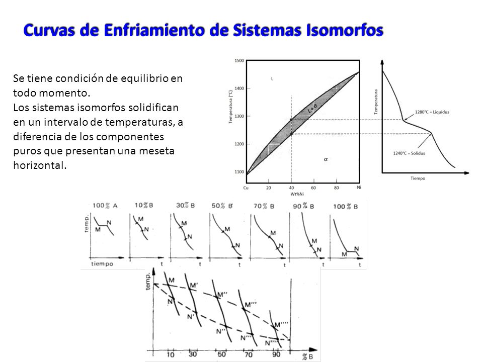 Curvas de Enfriamiento de Sistemas Isomorfos Se tiene condición de equilibrio en todo momento. Los sistemas isomorfos solidifican en un intervalo de t