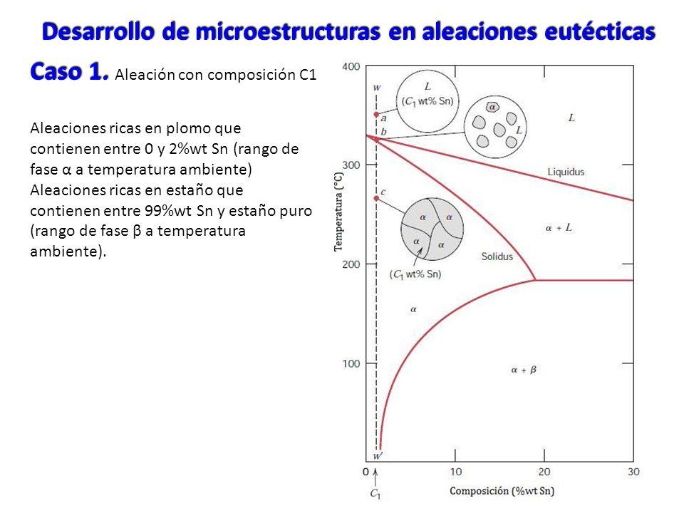 Caso 1. Caso 1. Aleación con composición C1 Aleaciones ricas en plomo que contienen entre 0 y 2%wt Sn (rango de fase α a temperatura ambiente) Aleacio