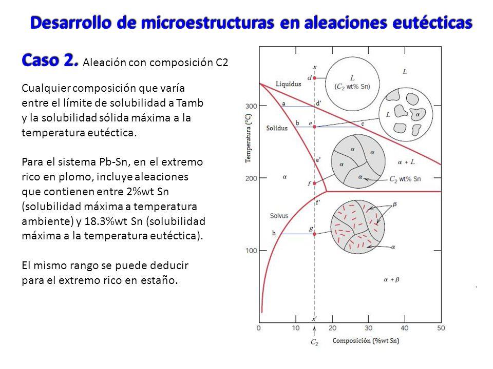 Caso 2. Caso 2. Aleación con composición C2 Cualquier composición que varía entre el límite de solubilidad a Tamb y la solubilidad sólida máxima a la