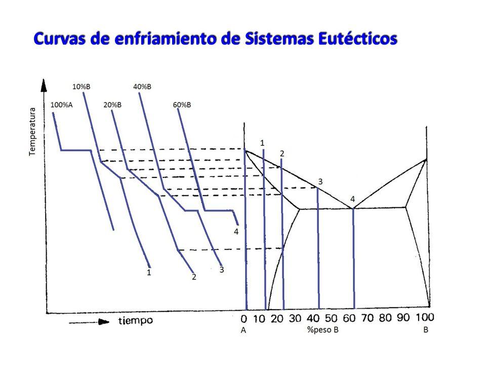 Curvas de enfriamiento de Sistemas Eutécticos