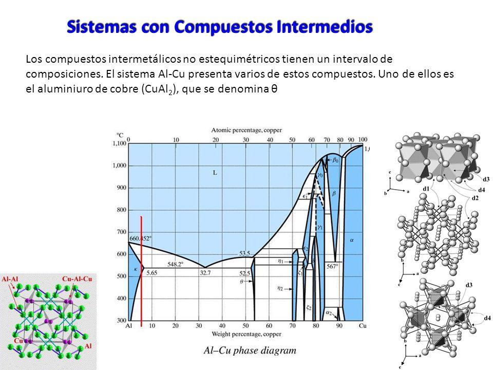 Los compuestos intermetálicos no estequimétricos tienen un intervalo de composiciones. El sistema Al-Cu presenta varios de estos compuestos. Uno de el