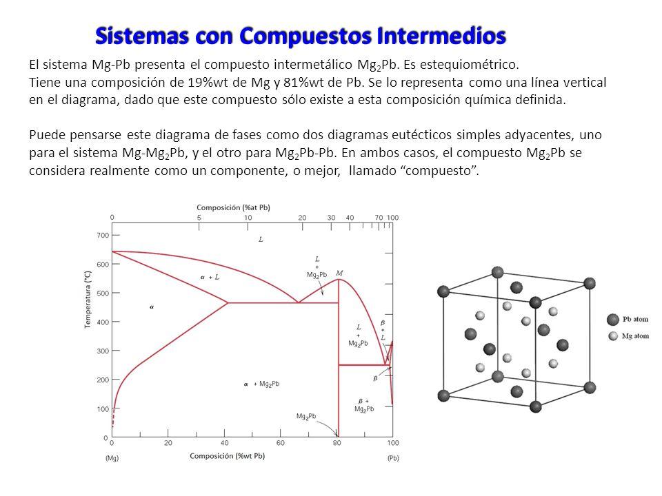 El sistema Mg-Pb presenta el compuesto intermetálico Mg 2 Pb. Es estequiométrico. Tiene una composición de 19%wt de Mg y 81%wt de Pb. Se lo representa