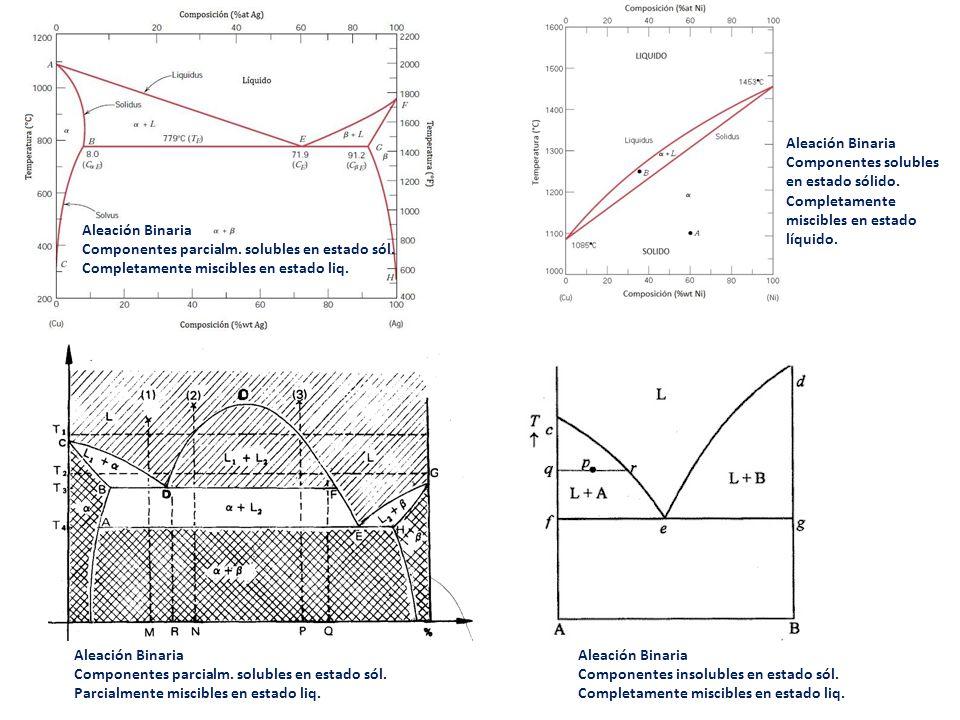 Aleación Binaria Componentes parcialm. solubles en estado sól. Completamente miscibles en estado liq. Aleación Binaria Componentes insolubles en estad