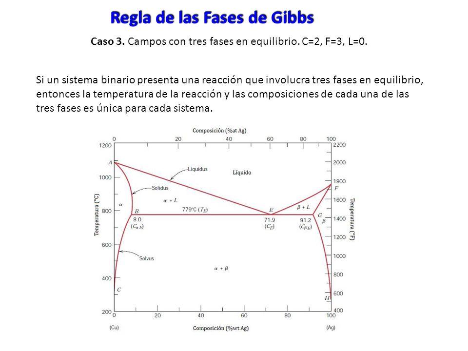 Si un sistema binario presenta una reacción que involucra tres fases en equilibrio, entonces la temperatura de la reacción y las composiciones de cada
