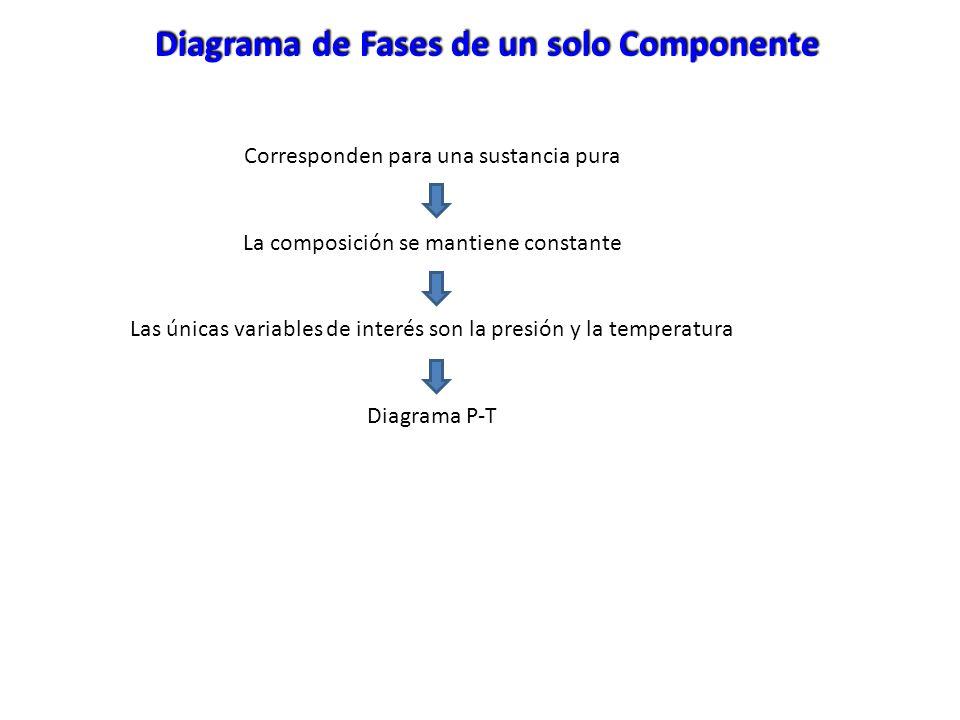 Diagrama de Fases de un solo Componente Corresponden para una sustancia pura La composición se mantiene constante Las únicas variables de interés son