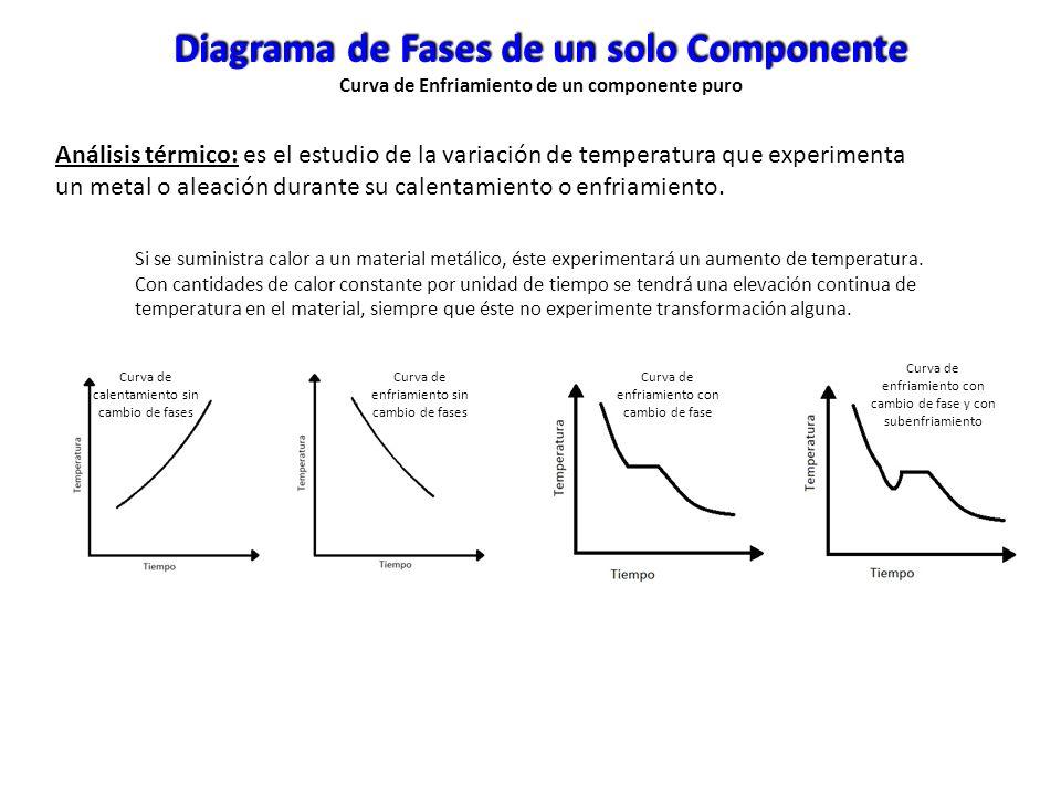 Diagrama de Fases de un solo Componente Curva de Enfriamiento de un componente puro Análisis térmico: es el estudio de la variación de temperatura que