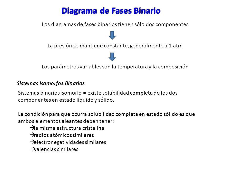 Diagrama de Fases Binario Sistemas binarios isomorfo = existe solubilidad completa de los dos componentes en estado líquido y sólido. La condición par