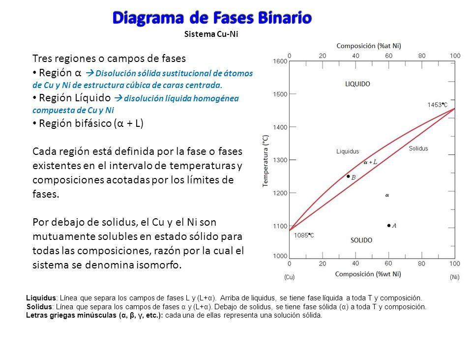 Diagrama de Fases Binario Sistema Cu-Ni Determinación de las fases presentes 1.