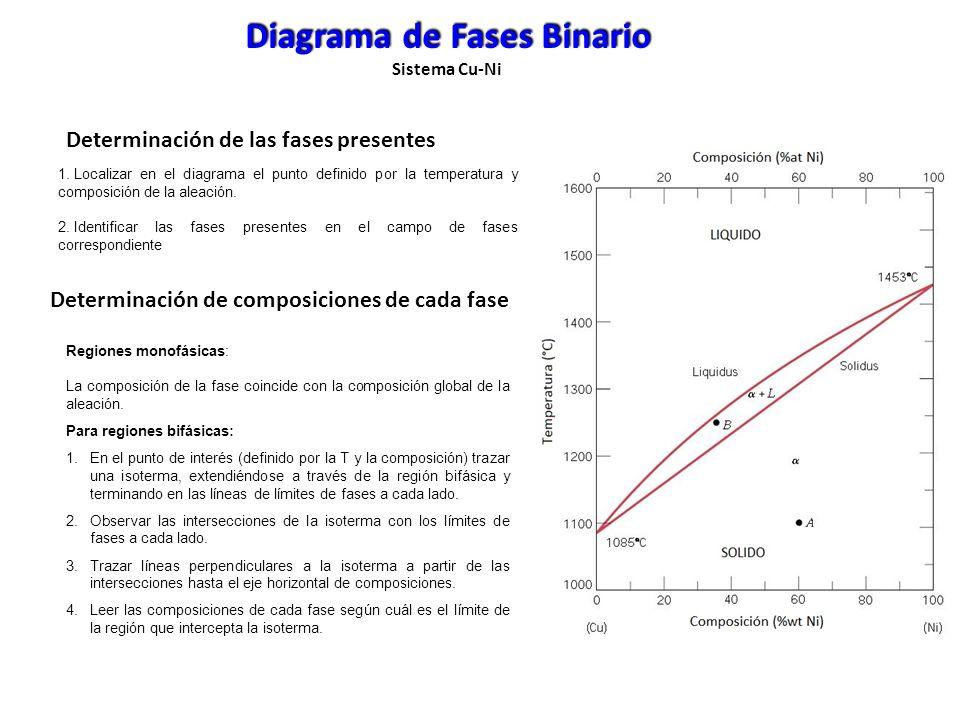 Diagrama de Fases Binario Sistema Cu-Ni Punto A Aleación 60%wt de Ni y 40%wt de Cu @ 1100°C En esta composición y temperatura, sólo se encuentra presente fase α con 60%wt de Ni y 40%wt de Cu (coincide con la composición global de la aleación).