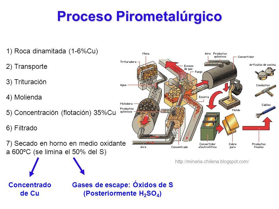 1) Roca dinamitada (1-6%Cu) 2) Transporte 3) Trituración 4) Molienda 5) Concentración (flotación) 35%Cu 6) Filtrado Concentrado de Cu Gases de escape: