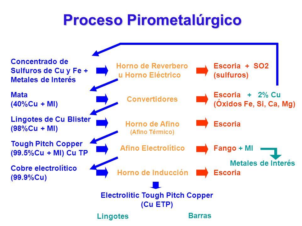 Proceso Pirometalúrgico Concentrado de Sulfuros de Cu y Fe + Metales de Interés Horno de Reverbero u Horno Eléctrico Escoria + SO2 (sulfuros) Mata (40