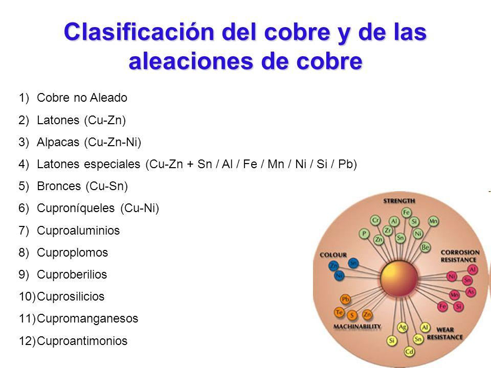 Clasificación del cobre y de las aleaciones de cobre 1)Cobre no Aleado 2)Latones (Cu-Zn) 3)Alpacas (Cu-Zn-Ni) 4)Latones especiales (Cu-Zn + Sn / Al /