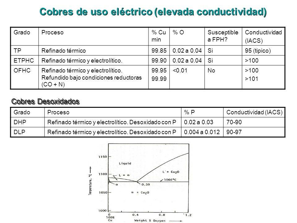 GradoProceso% Cu min % OSusceptible a FPH? Conductividad (IACS) TPRefinado térmico99.850.02 a 0.04Si95 (tipico) ETPHCRefinado térmico y electrolítico.
