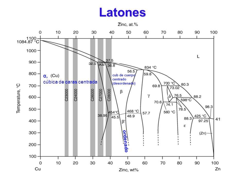 α, cúbica de caras centrada cub de cuerpo centrado (desordenado) ordenado Latones