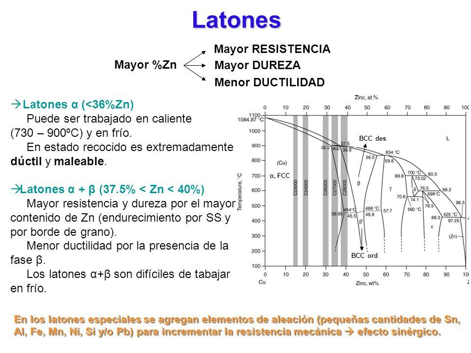Latones Mayor %Zn Mayor RESISTENCIA Mayor DUREZA Menor DUCTILIDAD Latones α (<36%Zn) Puede ser trabajado en caliente (730 – 900ºC) y en frío. En estad