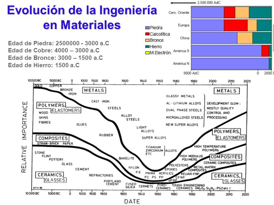 Evolución de la Ingeniería en Materiales Edad de Piedra: 2500000 - 3000 a.C Edad de Cobre: 4000 – 3000 a.C Edad de Bronce: 3000 – 1500 a.C Edad de Hie