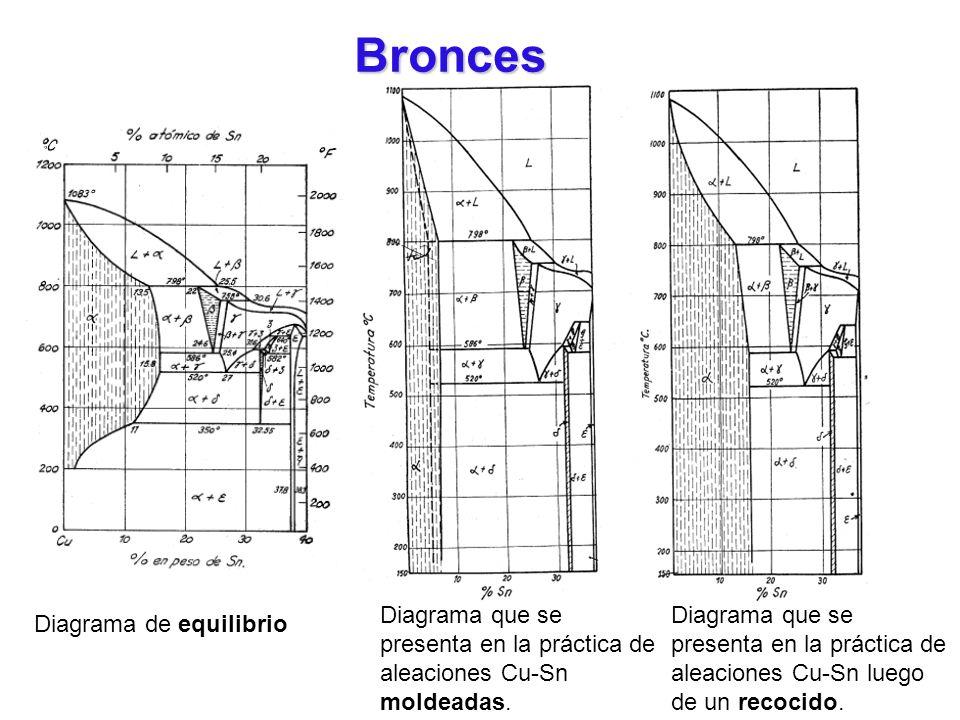 Diagrama de equilibrio Diagrama que se presenta en la práctica de aleaciones Cu-Sn moldeadas. Diagrama que se presenta en la práctica de aleaciones Cu