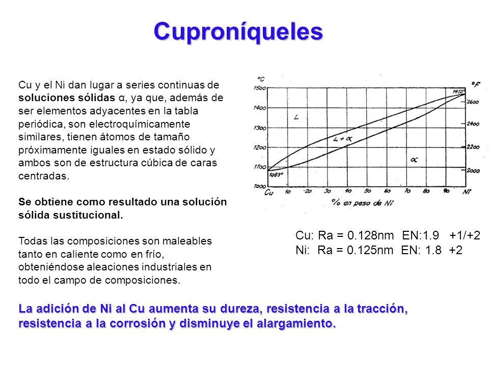 Cu y el Ni dan lugar a series continuas de soluciones sólidas α, ya que, además de ser elementos adyacentes en la tabla periódica, son electroquímicam