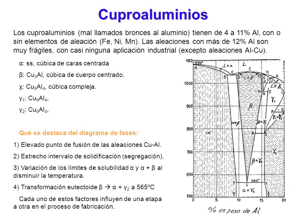 α: ss, cúbica de caras centrada β: Cu 3 Al, cúbica de cuerpo centrado. χ: Cu 9 Al 4, cúbica compleja. γ 1 : Cu 9 Al 4, γ 2 : Cu 9 Al 4, Qué se destaca