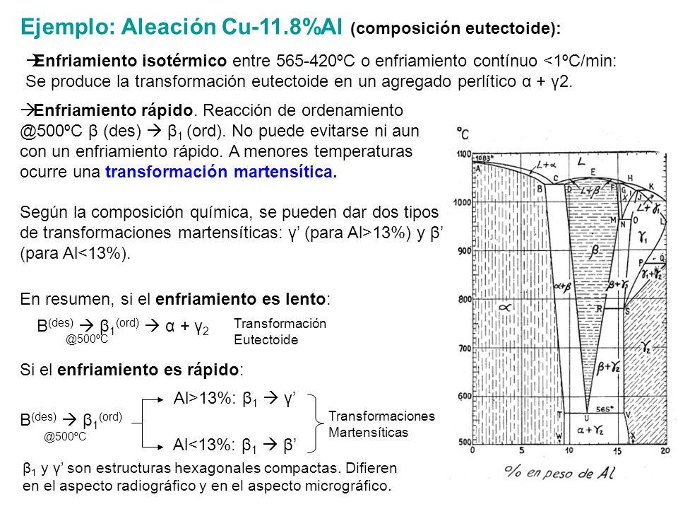 Ejemplo: Aleación Cu-11.8%Al (composición eutectoide): En resumen, si el enfriamiento es lento: Β (des) β 1 (ord) Al>13%: β 1 γ Al<13%: β 1 β Transfor