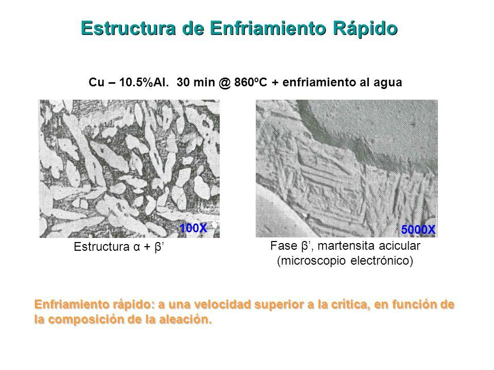 Estructura de Enfriamiento Rápido Cu – 10.5%Al. 30 min @ 860ºC + enfriamiento al agua Estructura α + β Fase β, martensita acicular (microscopio electr