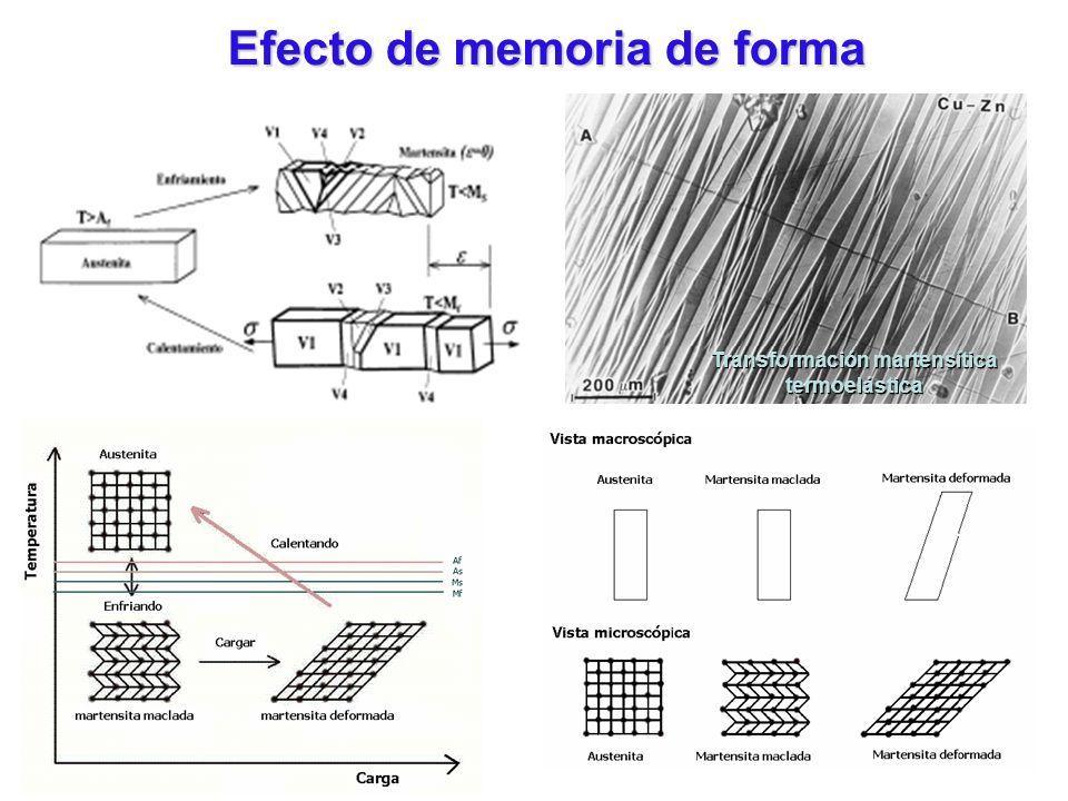 Efecto de memoria de forma Transformación martensítica termoelástica