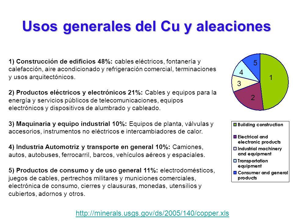 Usosgenerales del Cu y aleaciones Usos generales del Cu y aleaciones 1) Construcción de edificios 48%: cables eléctricos, fontanería y calefacción, ai