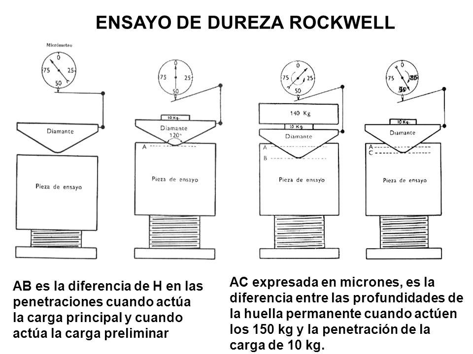 AB es la diferencia de H en las penetraciones cuando actúa la carga principal y cuando actúa la carga preliminar AC expresada en micrones, es la difer