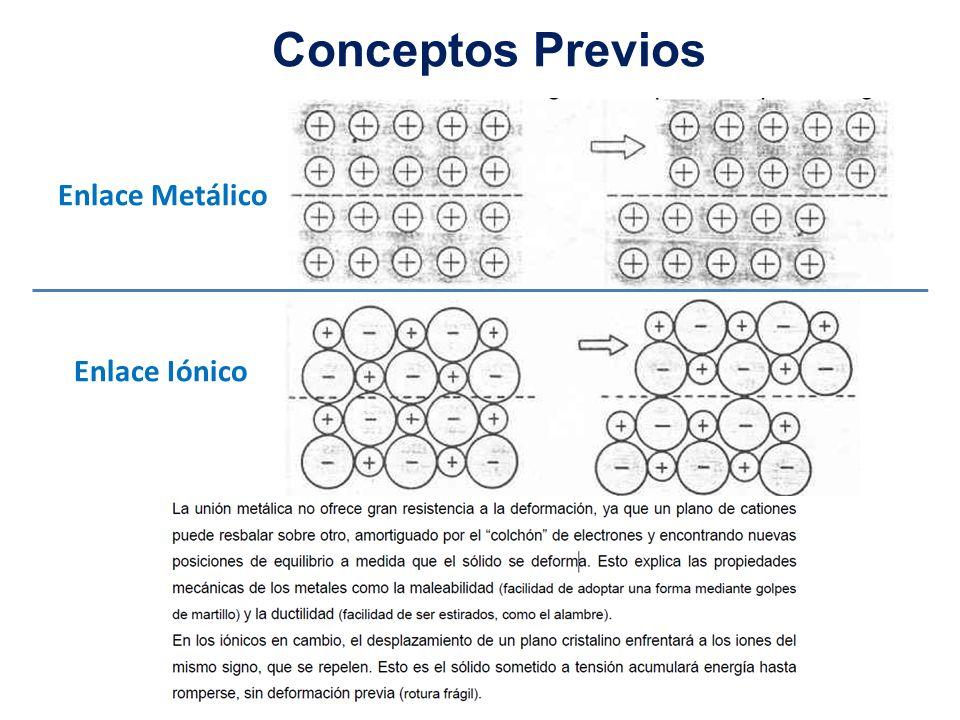 Enlace Metálico Enlace Iónico Conceptos Previos