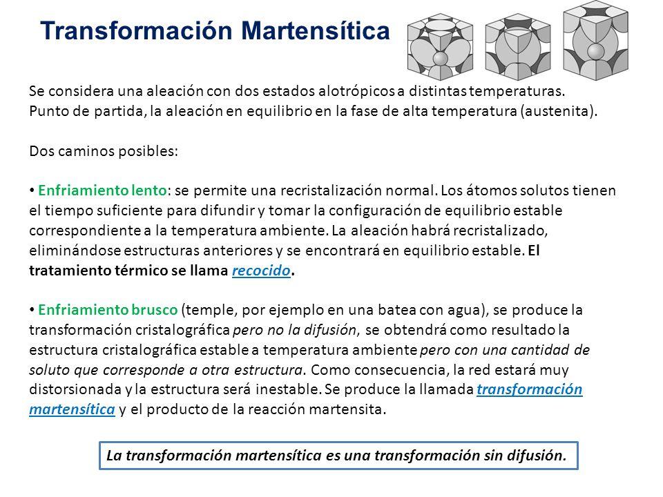 Transformación Martensítica Se considera una aleación con dos estados alotrópicos a distintas temperaturas. Punto de partida, la aleación en equilibri
