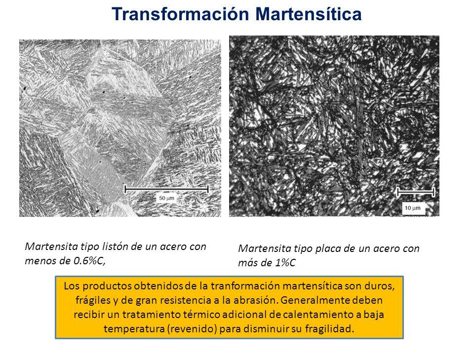 Martensita tipo listón de un acero con menos de 0.6%C, Martensita tipo placa de un acero con más de 1%C Los productos obtenidos de la tranformación ma
