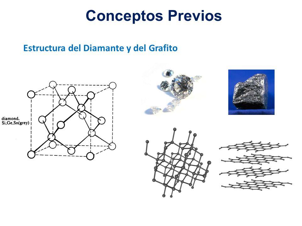 Estructura del Diamante y del Grafito