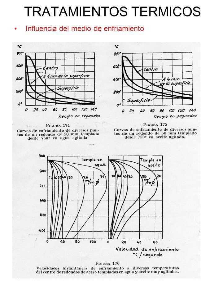 TRATAMIENTOS TERMICOS Influencia del medio de enfriamiento