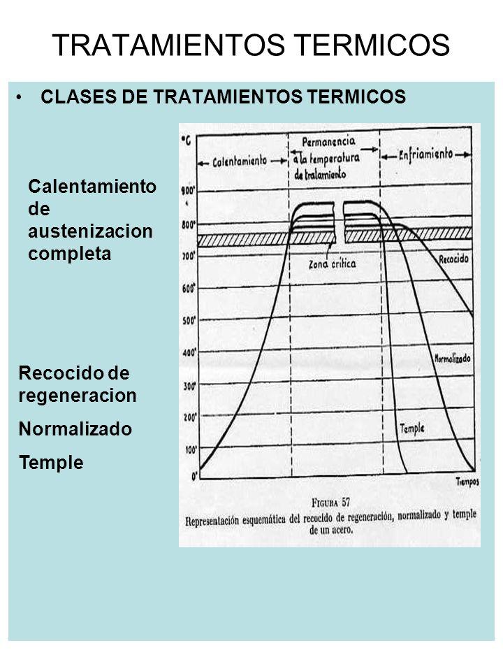 TRATAMIENTOS TERMICOS CLASES DE TRATAMIENTOS TERMICOS NORMALIZADO Los puntos negros son las temperaturas donde se producen las transformaciones Se calienta a temperatura sup.