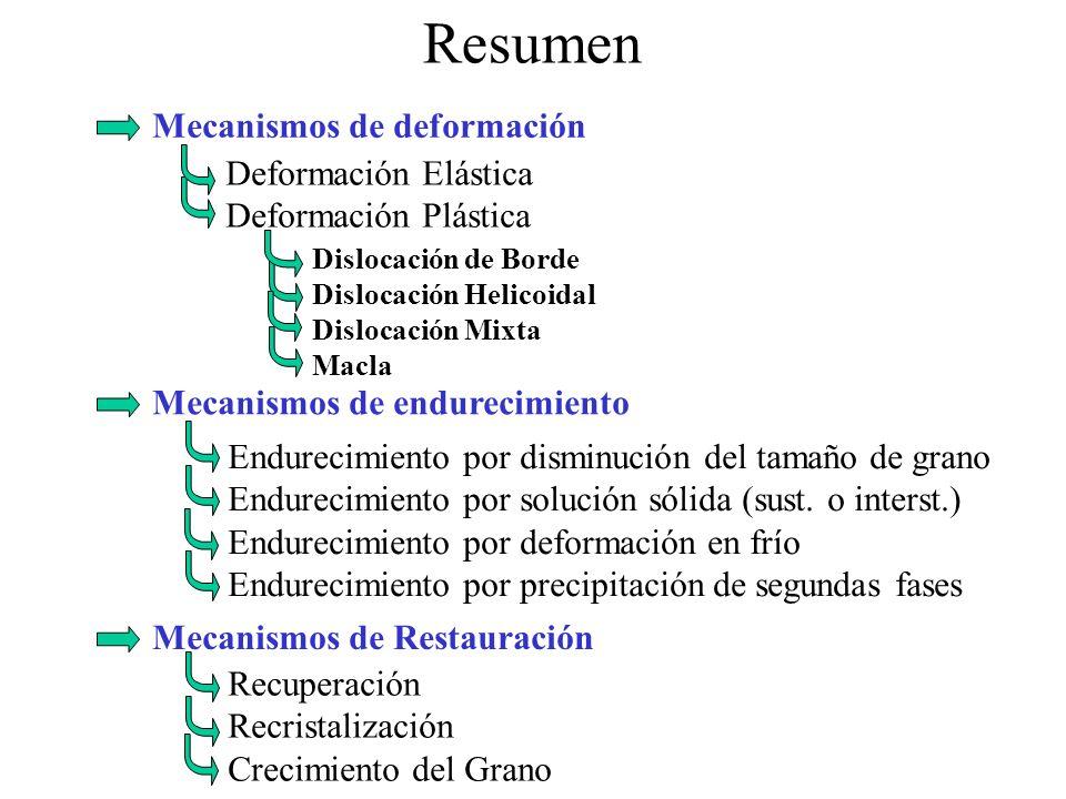 Mecanismos de deformación Mecanismos de endurecimiento Mecanismos de Restauración Resumen Deformación Elástica Deformación Plástica Dislocación de Borde Dislocación Helicoidal Dislocación Mixta Macla Endurecimiento por disminución del tamaño de grano Endurecimiento por solución sólida (sust.