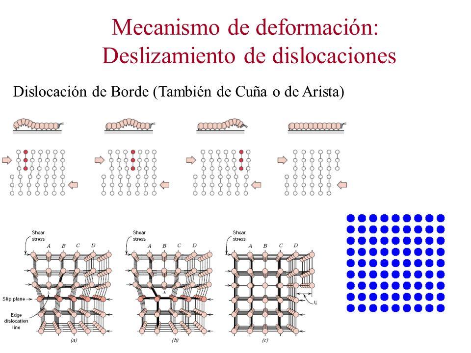 Mecanismo de deformación: Deslizamiento de dislocaciones Dislocación de Borde (También de Cuña o de Arista)