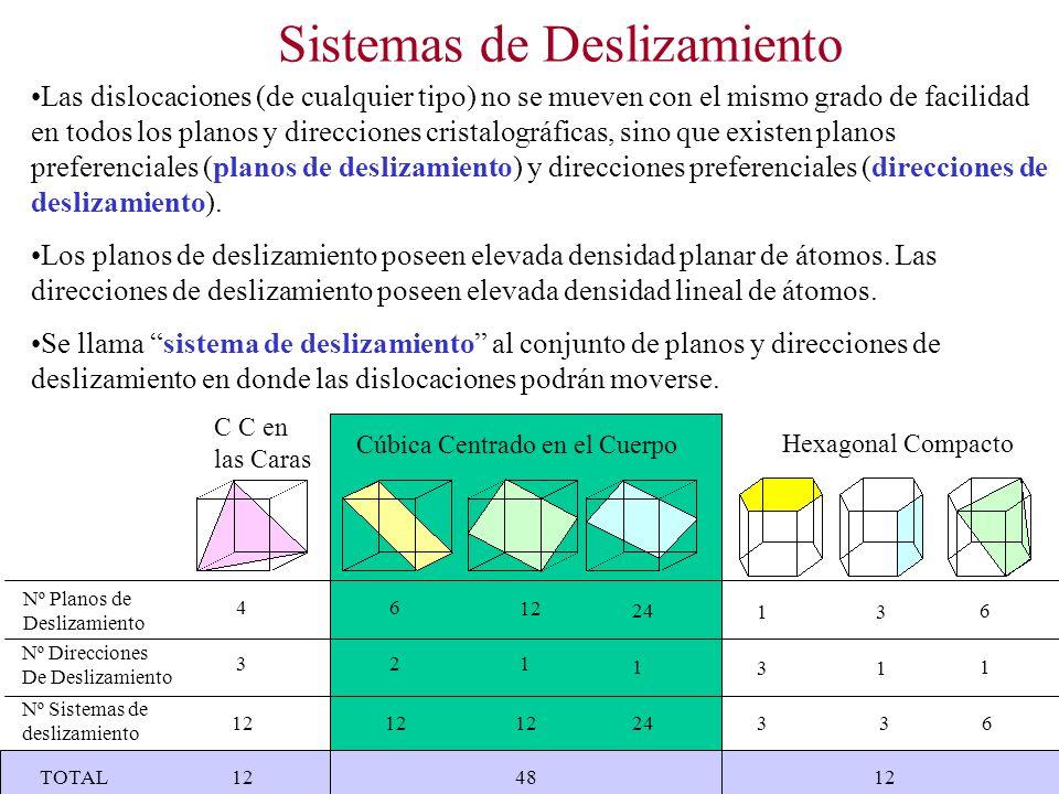 Sistemas de Deslizamiento Las dislocaciones (de cualquier tipo) no se mueven con el mismo grado de facilidad en todos los planos y direcciones cristalográficas, sino que existen planos preferenciales (planos de deslizamiento) y direcciones preferenciales (direcciones de deslizamiento).