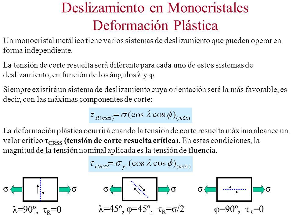 Deslizamiento en Monocristales Deformación Plástica Un monocristal metálico tiene varios sistemas de deslizamiento que pueden operar en forma independiente.