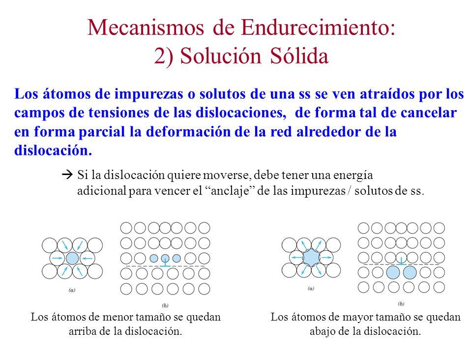 Mecanismos de Endurecimiento: 2) Solución Sólida Los átomos de impurezas o solutos de una ss se ven atraídos por los campos de tensiones de las dislocaciones, de forma tal de cancelar en forma parcial la deformación de la red alrededor de la dislocación.