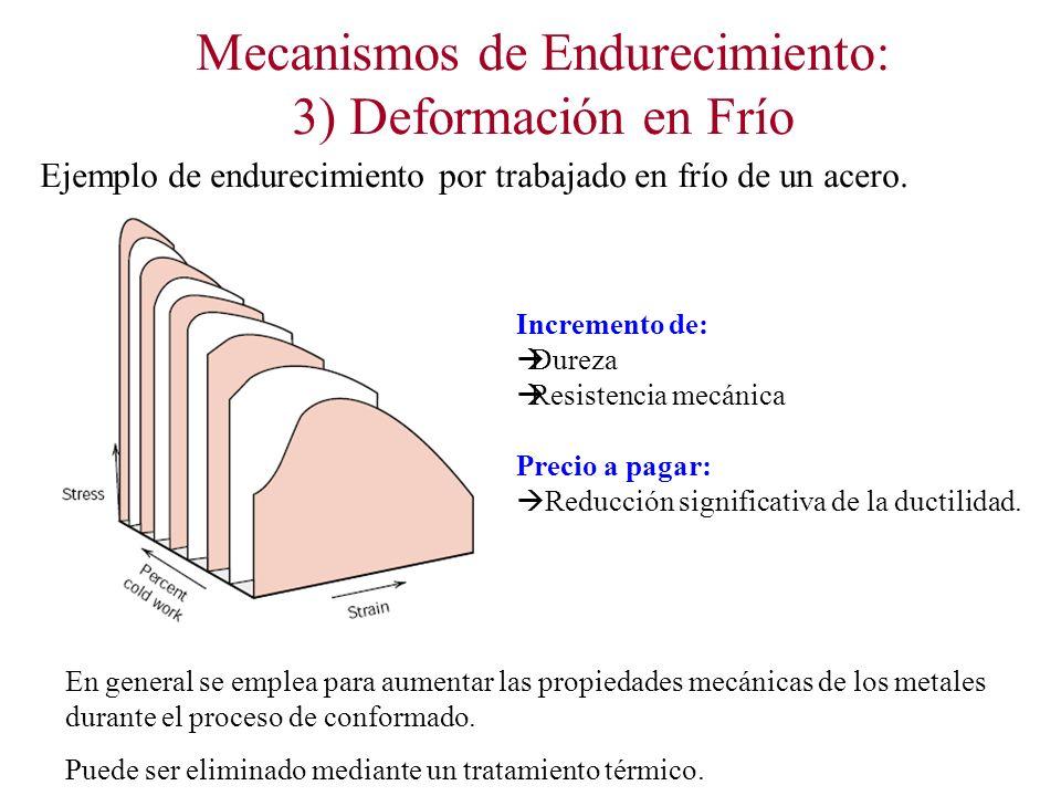 Mecanismos de Endurecimiento: 3) Deformación en Frío Ejemplo de endurecimiento por trabajado en frío de un acero.