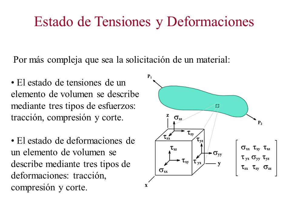 Estado de Tensiones y Deformaciones El estado de tensiones de un elemento de volumen se describe mediante tres tipos de esfuerzos: tracción, compresión y corte.