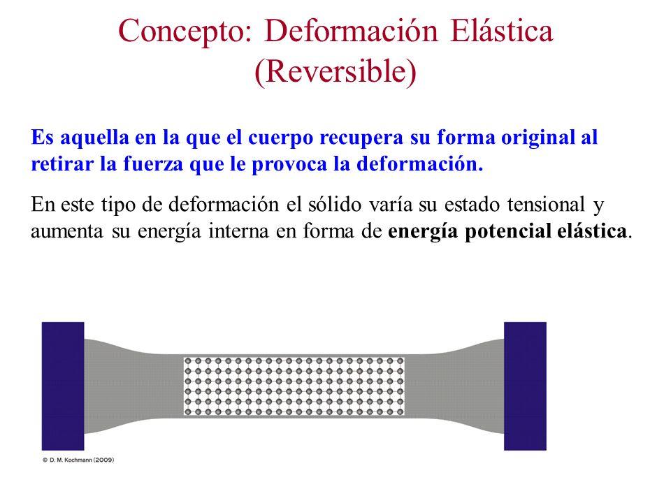 Concepto: Deformación Elástica (Reversible) Es aquella en la que el cuerpo recupera su forma original al retirar la fuerza que le provoca la deformación.