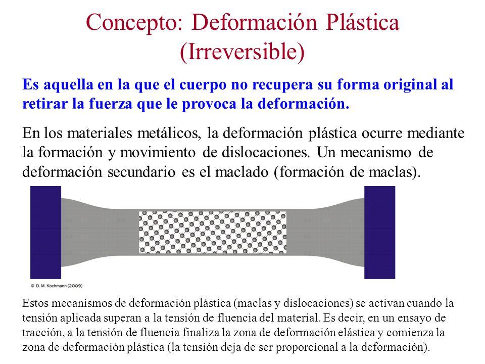 Mecanismos de Endurecimiento: 2) Solución Sólida Ejemplo de endurecimiento por solución sólida de una aleación Cu-Ni