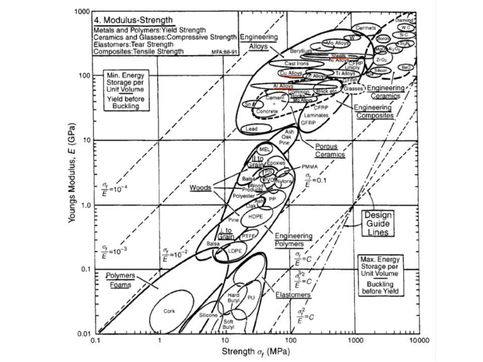 Mecanismos de Endurecimiento: 3) Deformación en Frío Si la deformación ocurre a baja T se genera un incremento significativo en el Nº de dislocaciones.