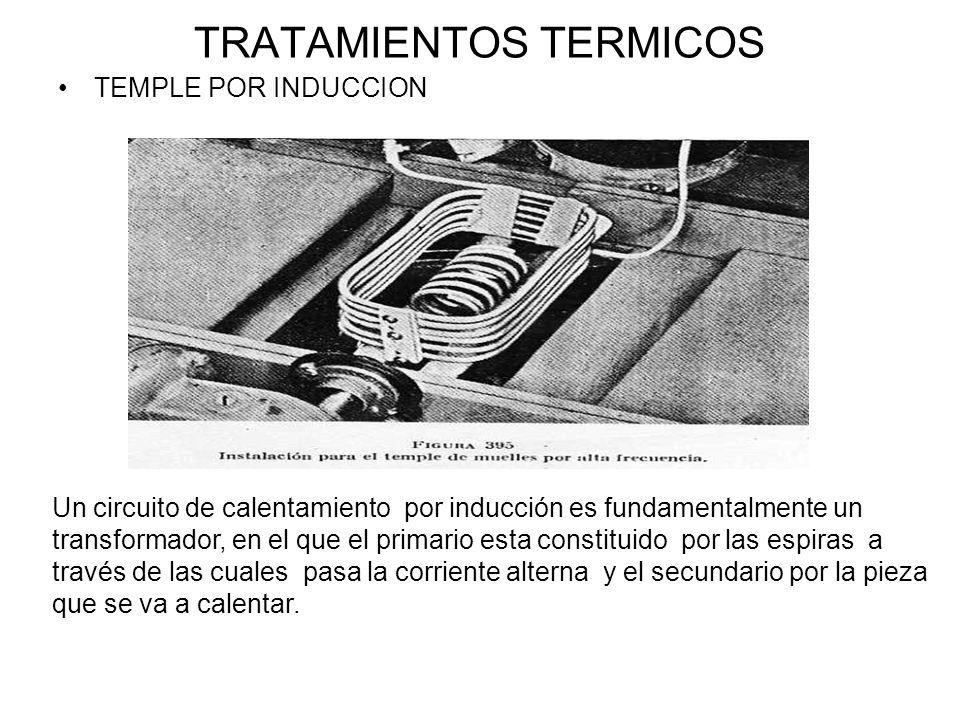 TRATAMIENTOS TERMICOS TEMPLE POR INDUCCION Un circuito de calentamiento por inducción es fundamentalmente un transformador, en el que el primario esta