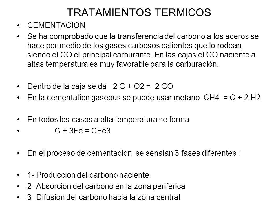 TRATAMIENTOS TERMICOS CEMENTACION Se ha comprobado que la transferencia del carbono a los aceros se hace por medio de los gases carbosos calientes que