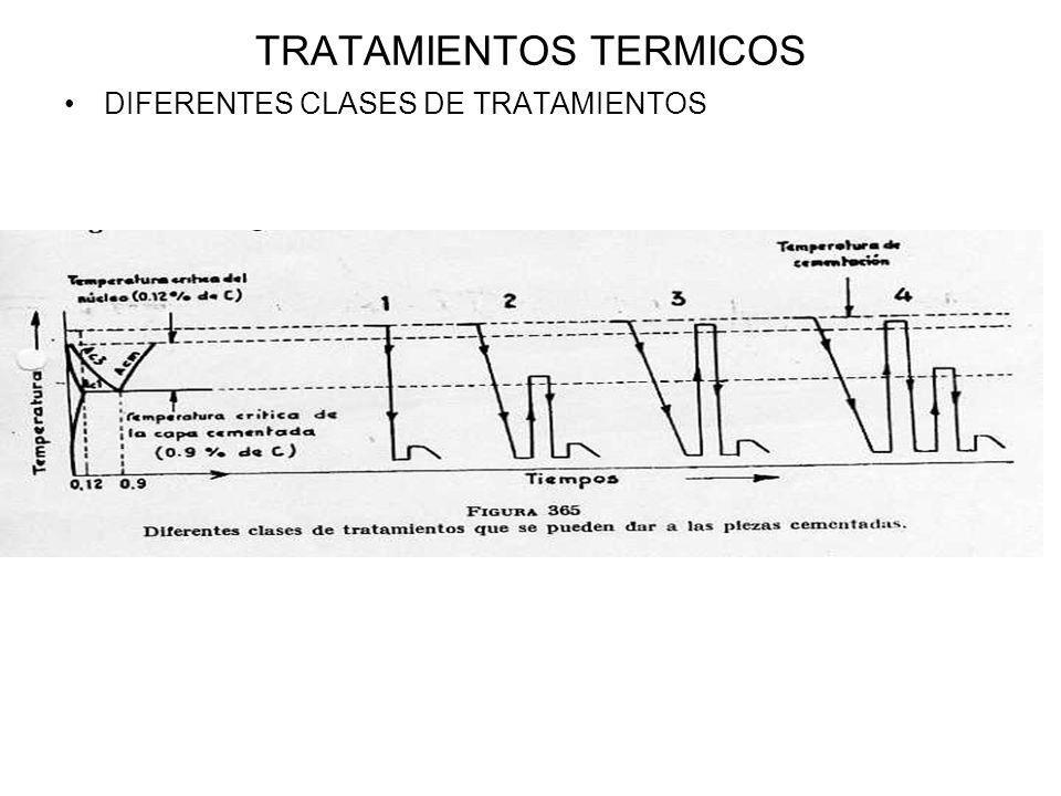 TRATAMIENTOS TERMICOS DIFERENTES CLASES DE TRATAMIENTOS