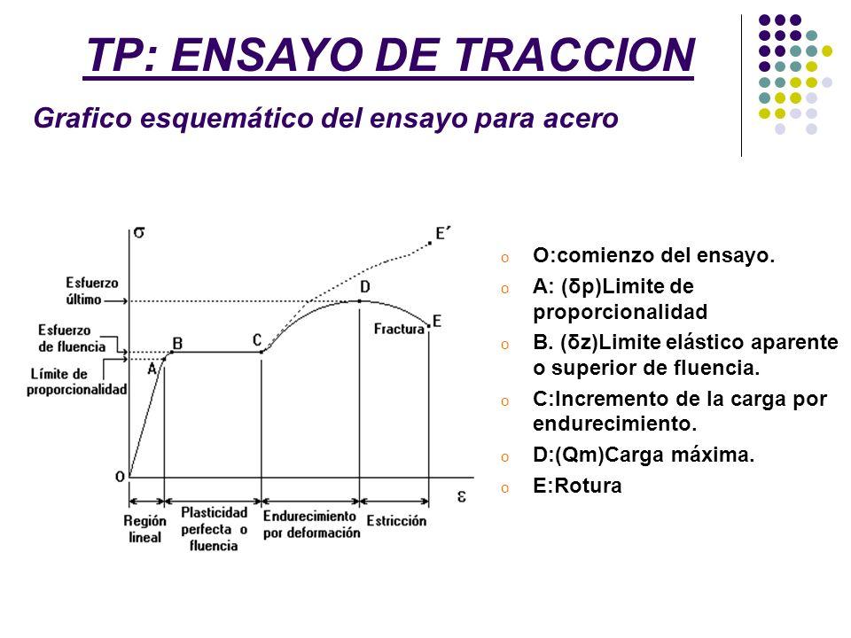o O:comienzo del ensayo. o A: (δp)Limite de proporcionalidad o B. (δz)Limite elástico aparente o superior de fluencia. o C:Incremento de la carga por