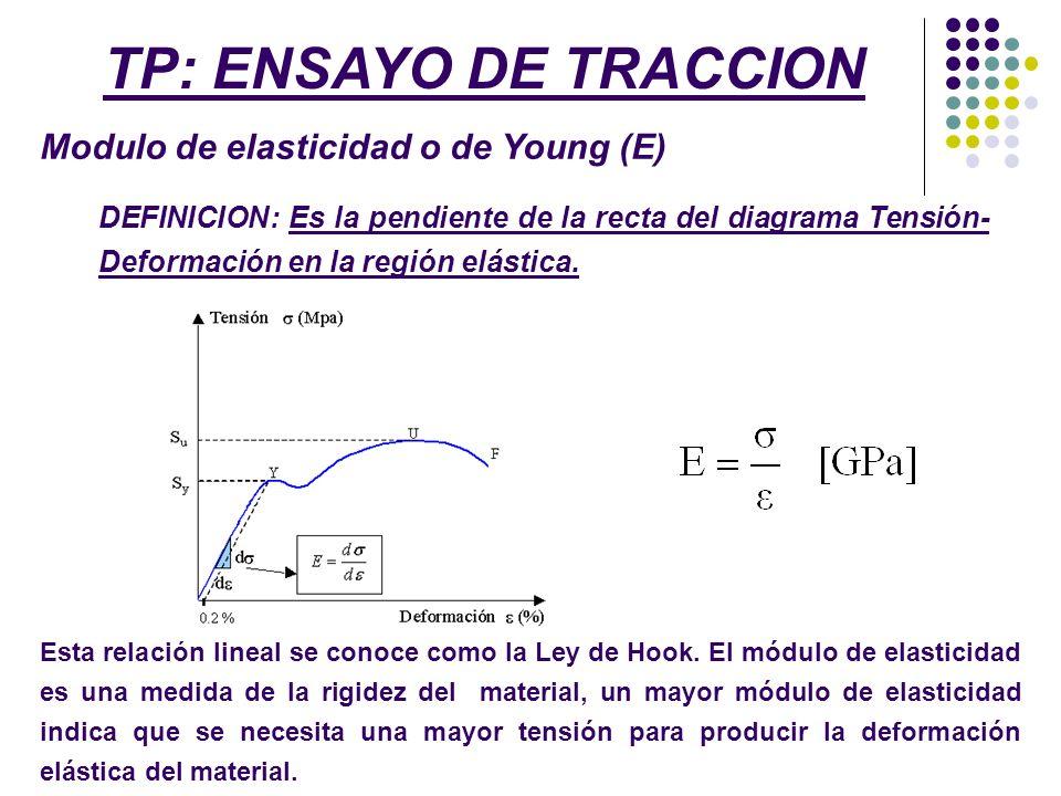 DEFINICION: Es la pendiente de la recta del diagrama Tensión- Deformación en la región elástica. Esta relación lineal se conoce como la Ley de Hook. E