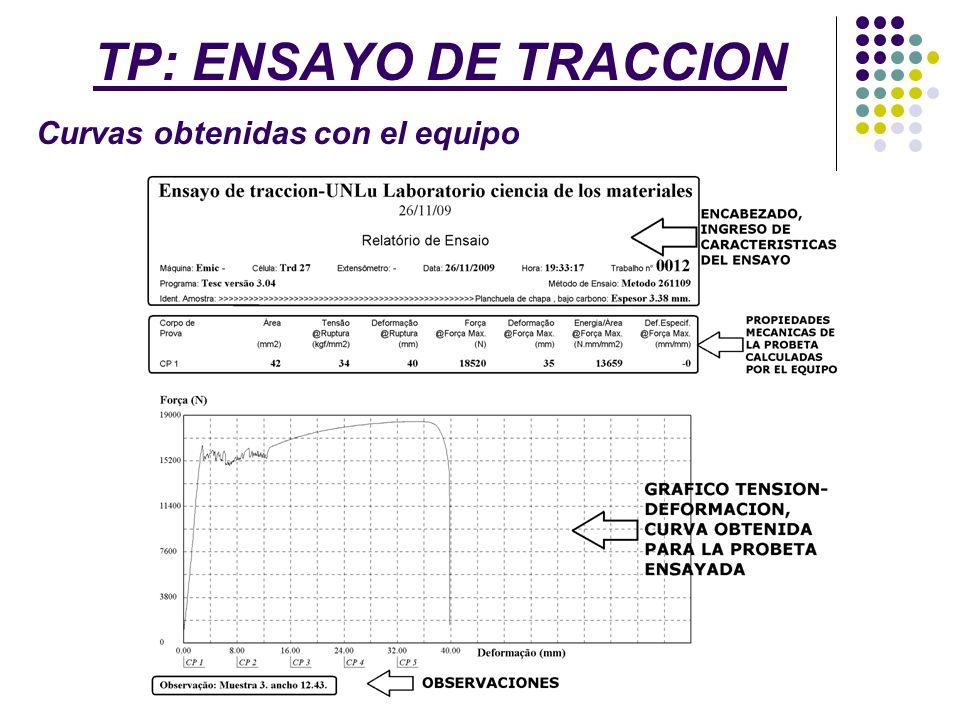 TP: ENSAYO DE TRACCION Nomenclatura utilizada Probeta: Material que va a ser ensayado.
